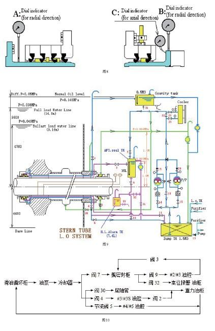 船舶尾轴管密封系统的工作原理是什么?如何调整